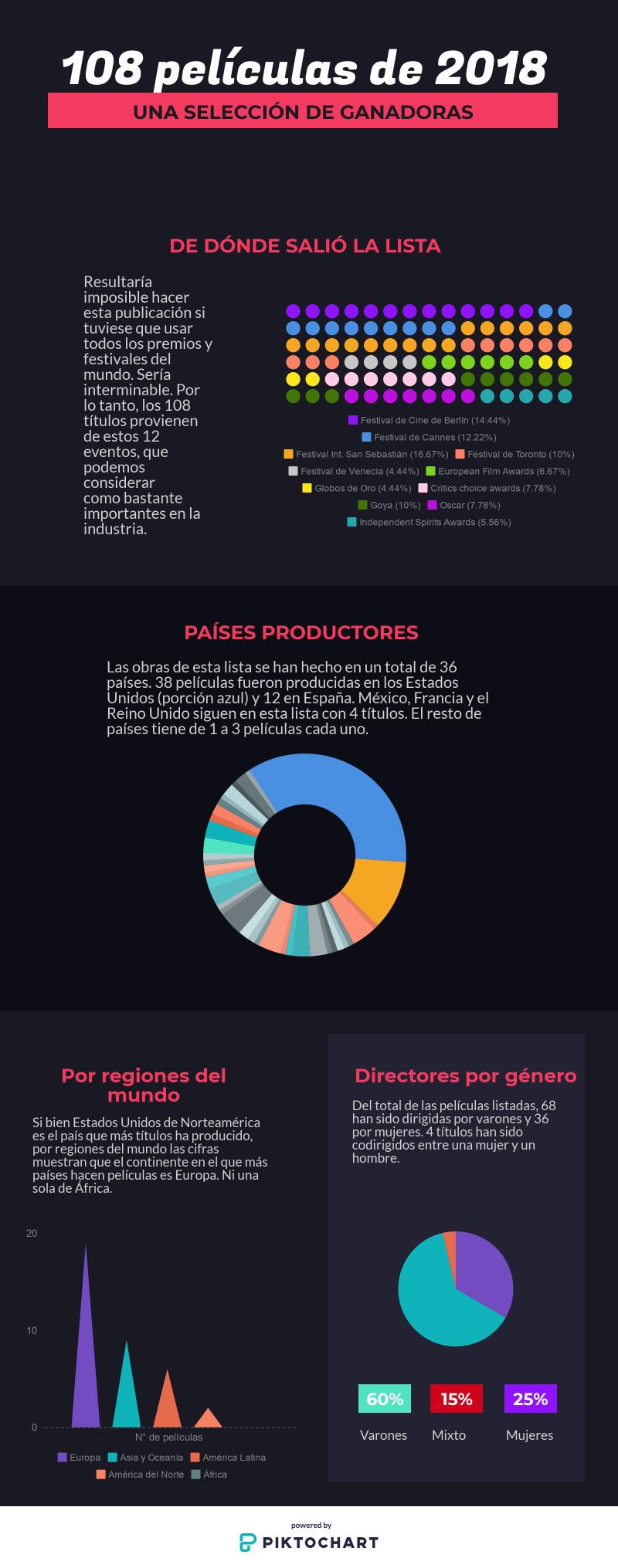 180 películas de 2018